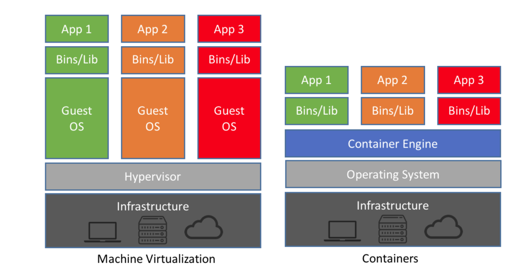 The differences between virtual machines and containers
